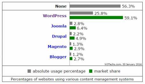 مقایسه سیستم های مدیریت محتوای وبسایت - بخش اول