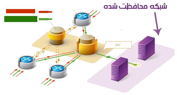 حمله DDOS
