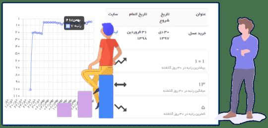نمایش جایگاه سایت شما پس از خرید بک لینک در پنل بکوریتی